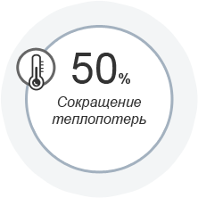 снижает длительность реверберации на 40%